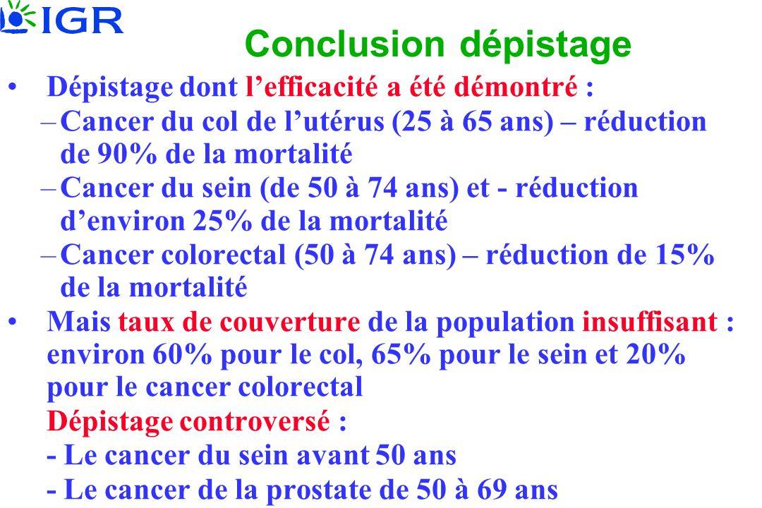 Conclusion dépistage Dépistage dont lefficacité a été démontré : –Cancer du col de lutérus (25 à 65 ans) – réduction de 90% de la mortalité –Cancer du