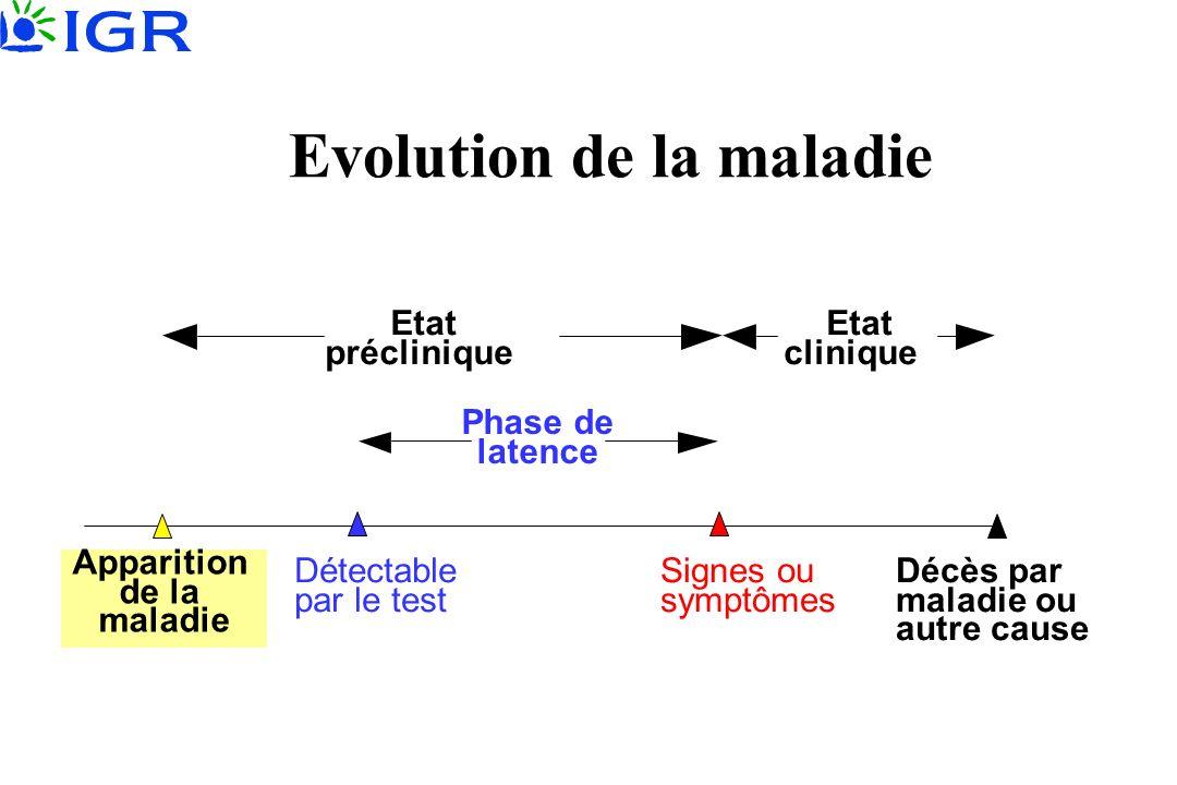 Signes ou symptômes Détectable par le test Apparition de la maladie Décès par maladie ou autre cause Etat préclinique Etat clinique Evolution de la ma