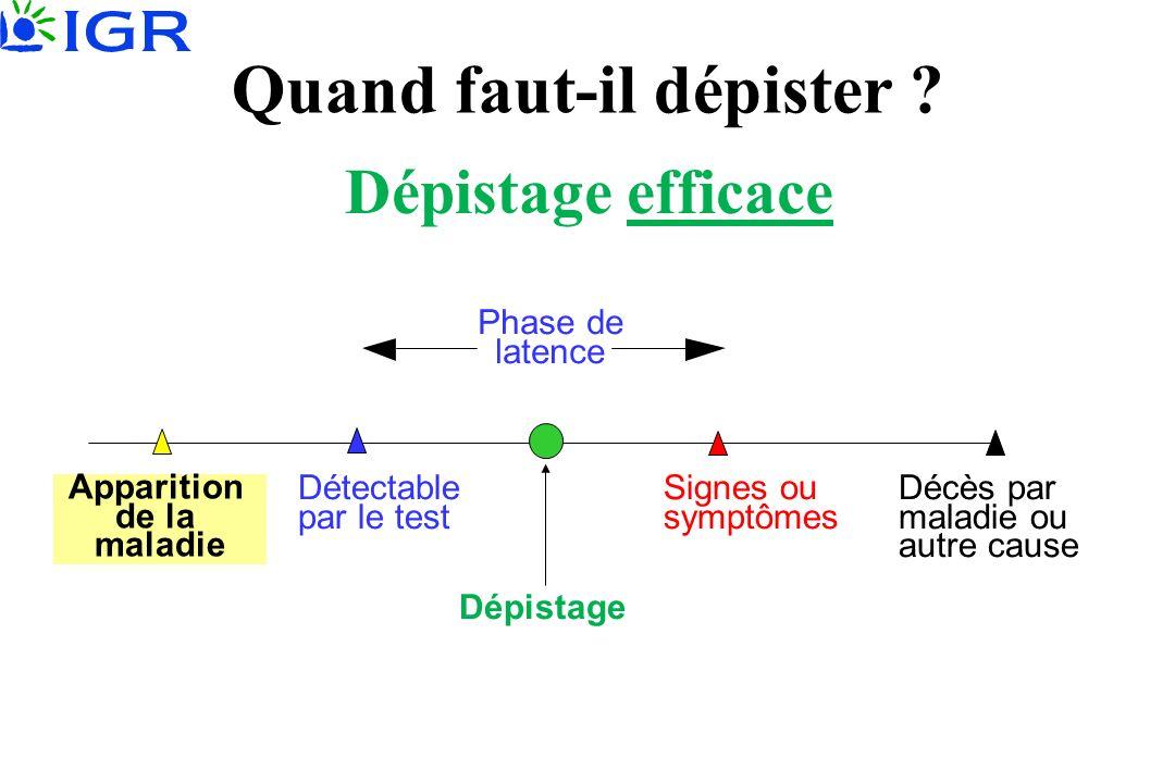 Dépistage inefficace Décès par maladie ou autre cause Signes ou symptômes Détectable par le test Phase de latence Dépistage Quand faut-il dépister .