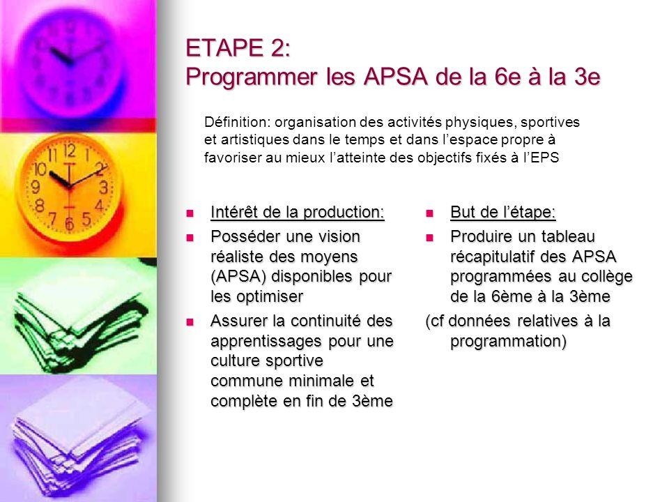 ETAPE 2: Programmer les APSA de la 6e à la 3e Intérêt de la production: Intérêt de la production: Posséder une vision réaliste des moyens (APSA) disponibles pour les optimiser Posséder une vision réaliste des moyens (APSA) disponibles pour les optimiser Assurer la continuité des apprentissages pour une culture sportive commune minimale et complète en fin de 3ème Assurer la continuité des apprentissages pour une culture sportive commune minimale et complète en fin de 3ème But de létape: But de létape: Produire un tableau récapitulatif des APSA programmées au collège de la 6ème à la 3ème Produire un tableau récapitulatif des APSA programmées au collège de la 6ème à la 3ème (cf données relatives à la programmation) Définition: organisation des activités physiques, sportives et artistiques dans le temps et dans lespace propre à favoriser au mieux latteinte des objectifs fixés à lEPS
