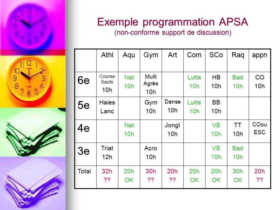 Exemple programmation APSA (non-conforme support de discussion) AthlAquGymArtComSCoRaqappn 6e Course Sauts 10hNat10h Multi Agrès 10hLutte10hHB10hBad10
