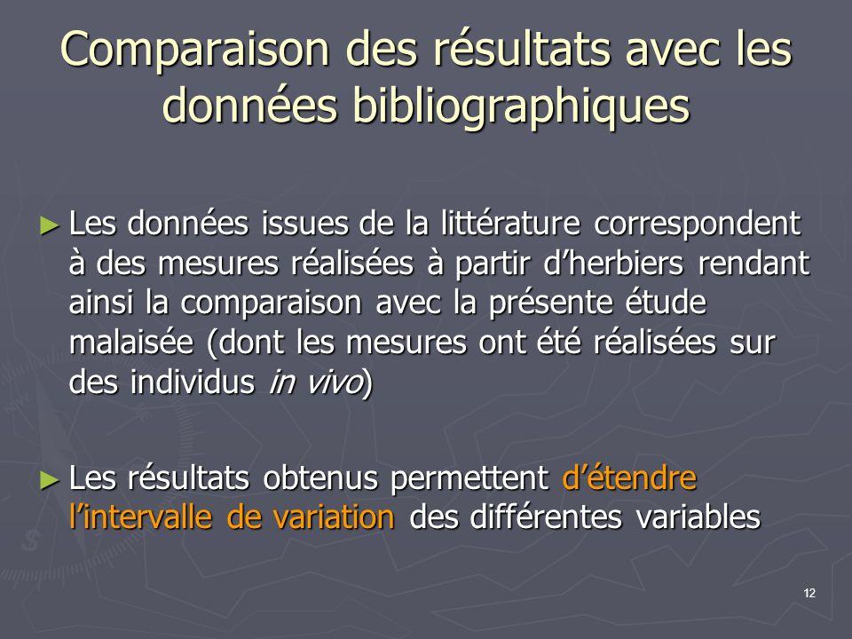 12 Comparaison des résultats avec les données bibliographiques Les données issues de la littérature correspondent à des mesures réalisées à partir dhe