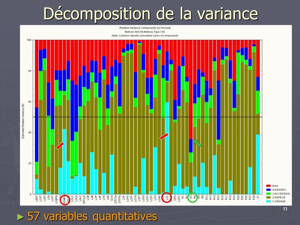 13 Décomposition de la variance 57 variables quantitatives 57 variables quantitatives