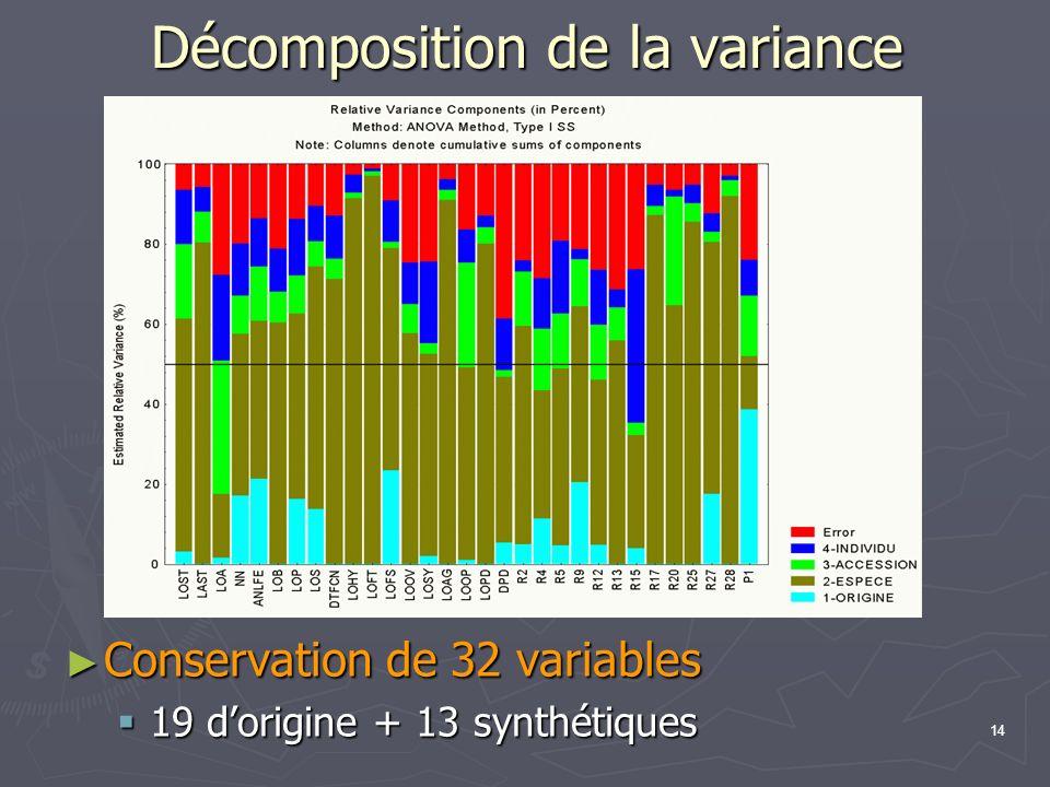 14 Décomposition de la variance Conservation de 32 variables Conservation de 32 variables 19 dorigine + 13 synthétiques 19 dorigine + 13 synthétiques