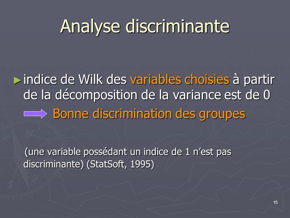 15 Analyse discriminante indice de Wilk des variables choisies à partir de la décomposition de la variance est de 0 indice de Wilk des variables chois