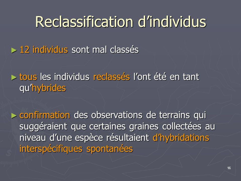 16 Reclassification dindividus 12 individus sont mal classés 12 individus sont mal classés tous les individus reclassés lont été en tant quhybrides to