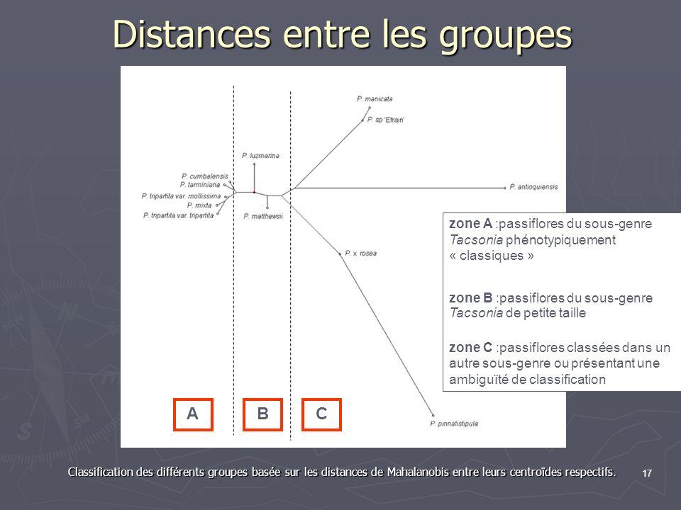 17 Distances entre les groupes Classification des différents groupes basée sur les distances de Mahalanobis entre leurs centroïdes respectifs. ABC zon
