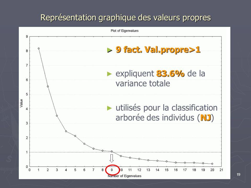 19 Représentation graphique des valeurs propres 9 fact. Val.propre>1 expliquent 83.6% de la variance totale utilisés pour la classification arborée de