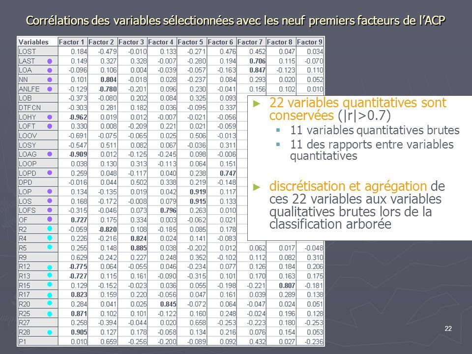 22 Corrélations des variables sélectionnées avec les neuf premiers facteurs de lACP 22 variables quantitatives sont conservées (|r|>0.7) 11 variables