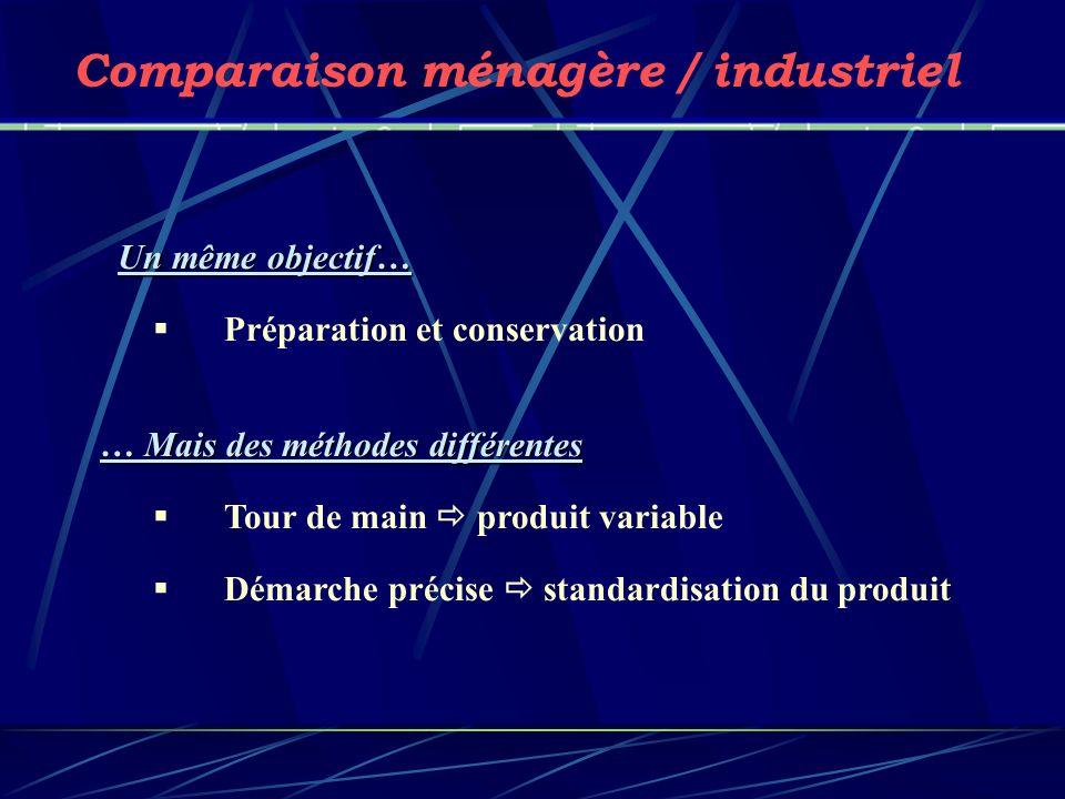 Un même objectif… Préparation et conservation … Mais des méthodes différentes Tour de main produit variable Démarche précise standardisation du produi