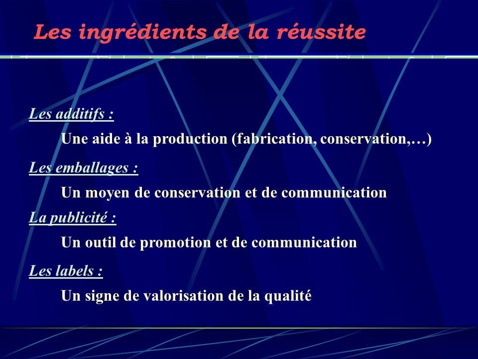 Les additifs : Une aide à la production (fabrication, conservation,…) Les emballages : Un moyen de conservation et de communication La publicité : Un