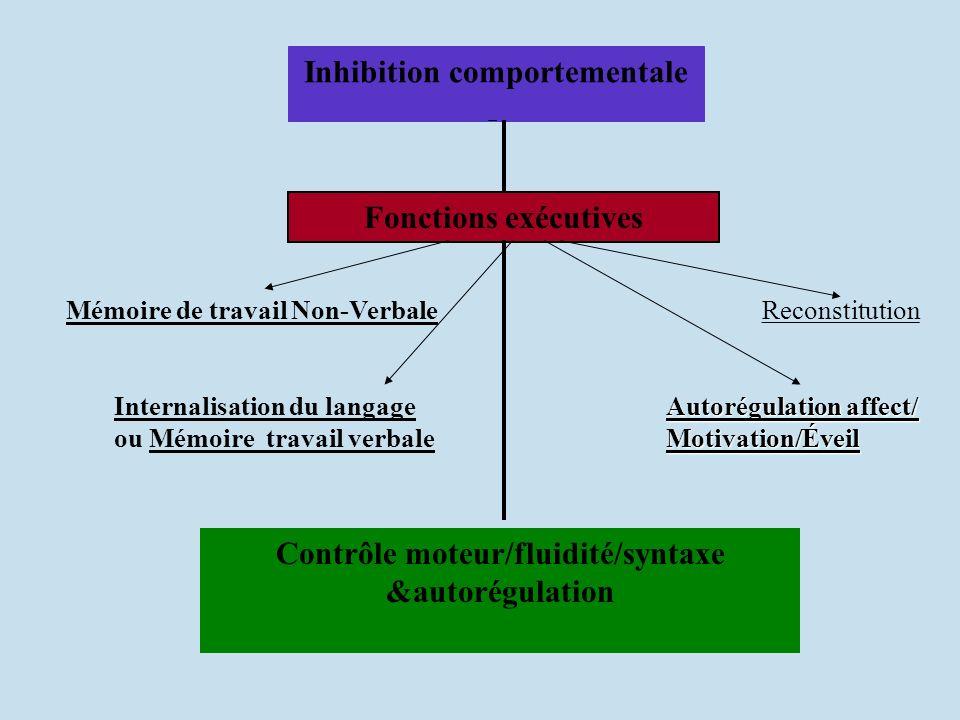 Inhibition comportementale Mémoire de travail Non-Verbale Internalisation du langage ou Mémoire travail verbale Autorégulation affect/ Motivation/Évei
