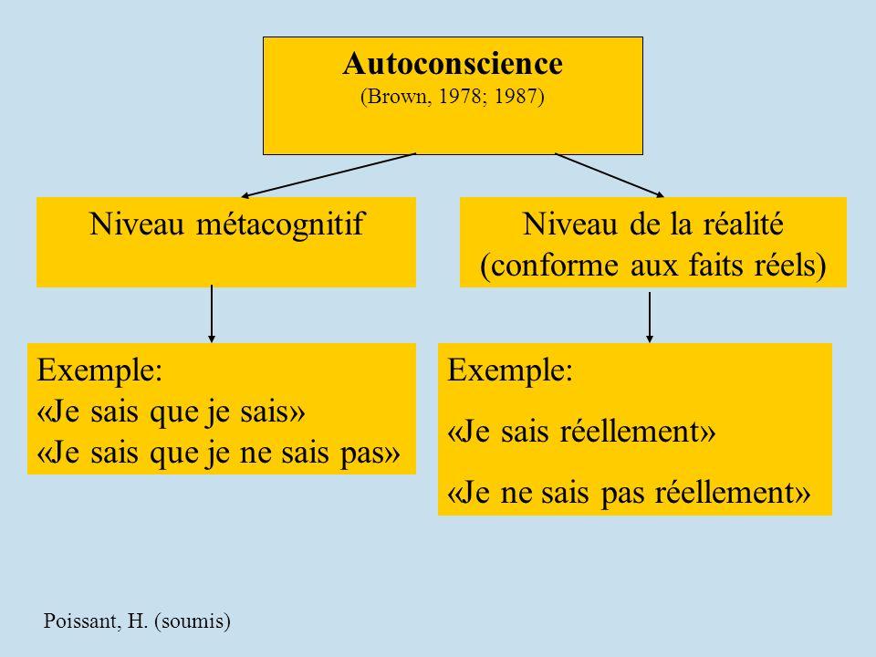 Autoconscience (Brown, 1978; 1987) Niveau métacognitifNiveau de la réalité (conforme aux faits réels) Exemple: «Je sais que je sais» «Je sais que je ne sais pas» Exemple: «Je sais réellement» «Je ne sais pas réellement» Poissant, H.