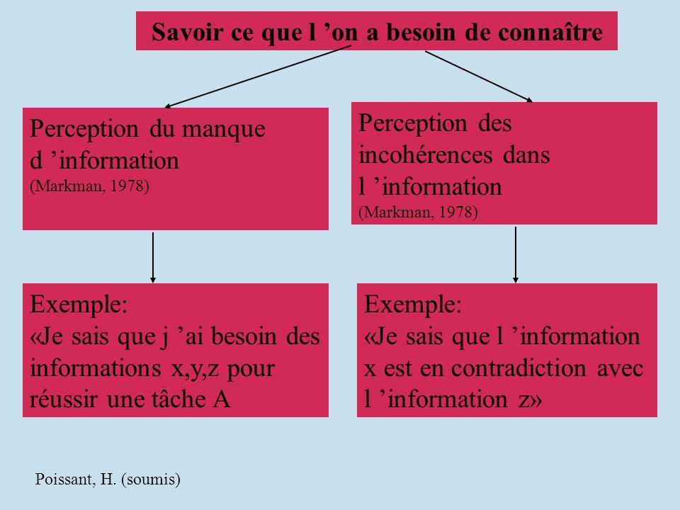Savoir ce que l on a besoin de connaître Perception du manque d information (Markman, 1978) Perception des incohérences dans l information (Markman, 1978) Exemple: «Je sais que j ai besoin des informations x,y,z pour réussir une tâche A Exemple: «Je sais que l information x est en contradiction avec l information z» Poissant, H.