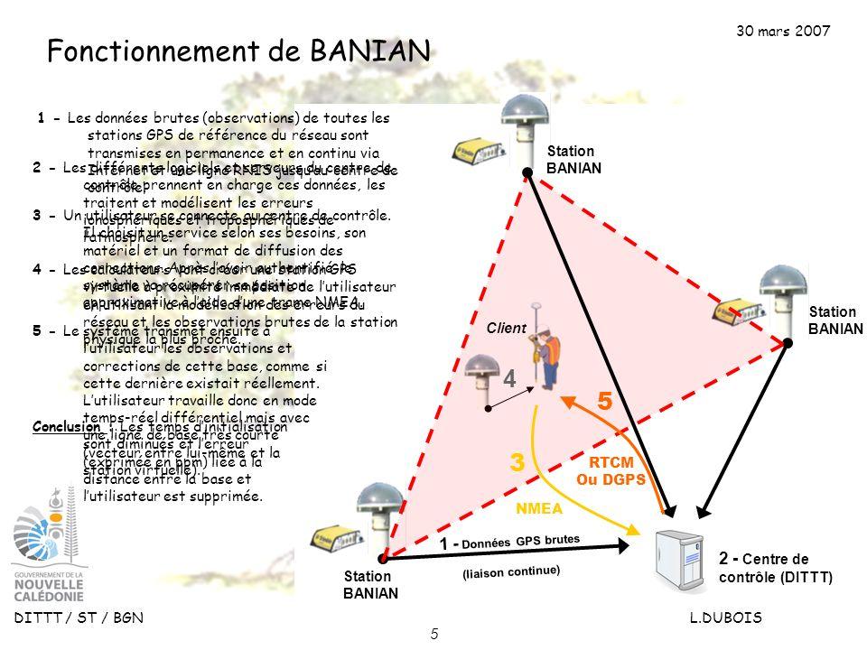 30 mars 2007 DITTT / ST / BGN L.DUBOIS 5 Fonctionnement de BANIAN 2 - Centre de contrôle (DITTT) NMEA 1 - Données GPS brutes (liaison continue) Statio