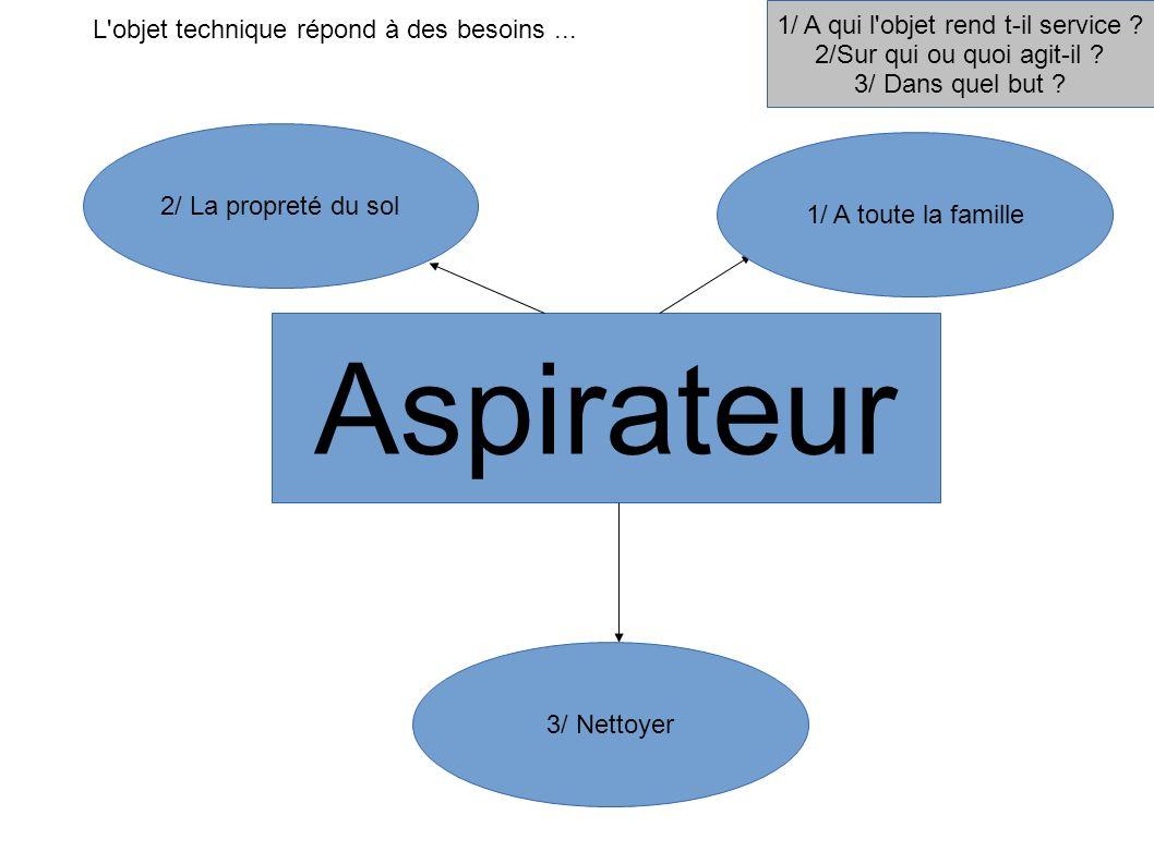 Aspirateur 1/ A qui l'objet rend t-il service ? 2/Sur qui ou quoi agit-il ? 3/ Dans quel but ? 1/ A toute la famille 2/ La propreté du sol 3/ Nettoyer