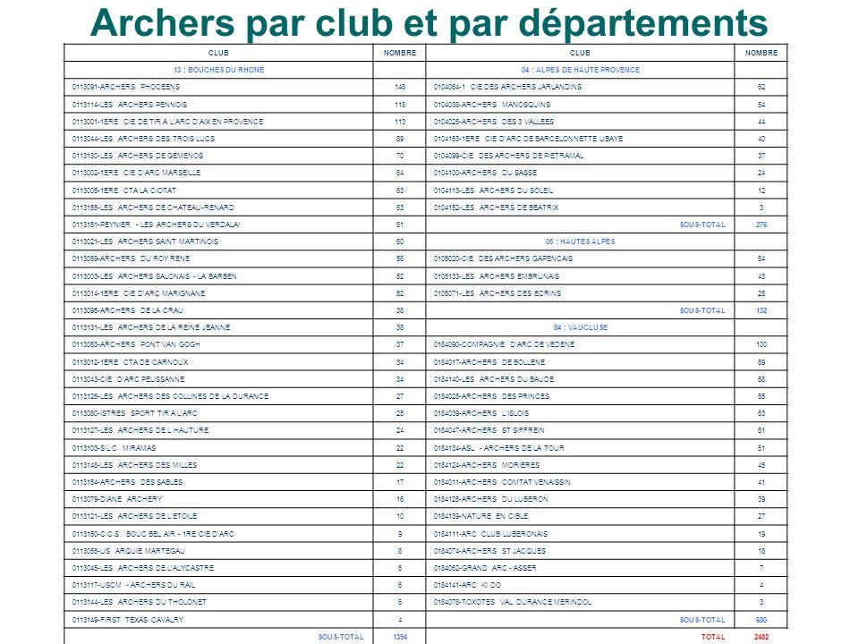 Archers par club et par départements CLUBNOMBRECLUBNOMBRE 13 : BOUCHES DU RHONE 04 : ALPES DE HAUTE PROVENCE 0113091-ARCHERS PHOCEENS1480104064-1 CIE