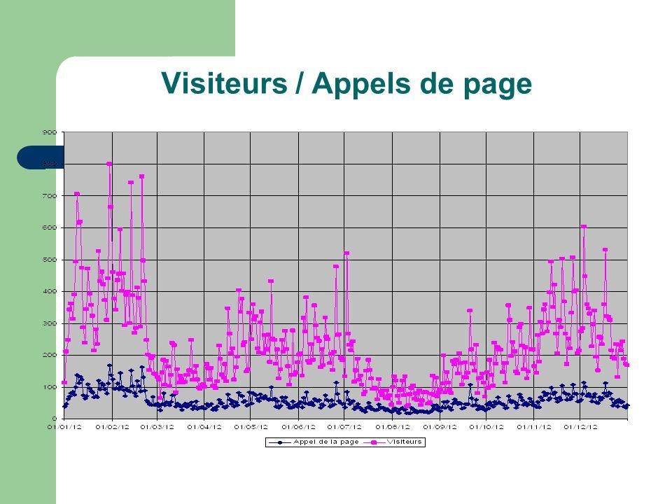 Visiteurs / Appels de page