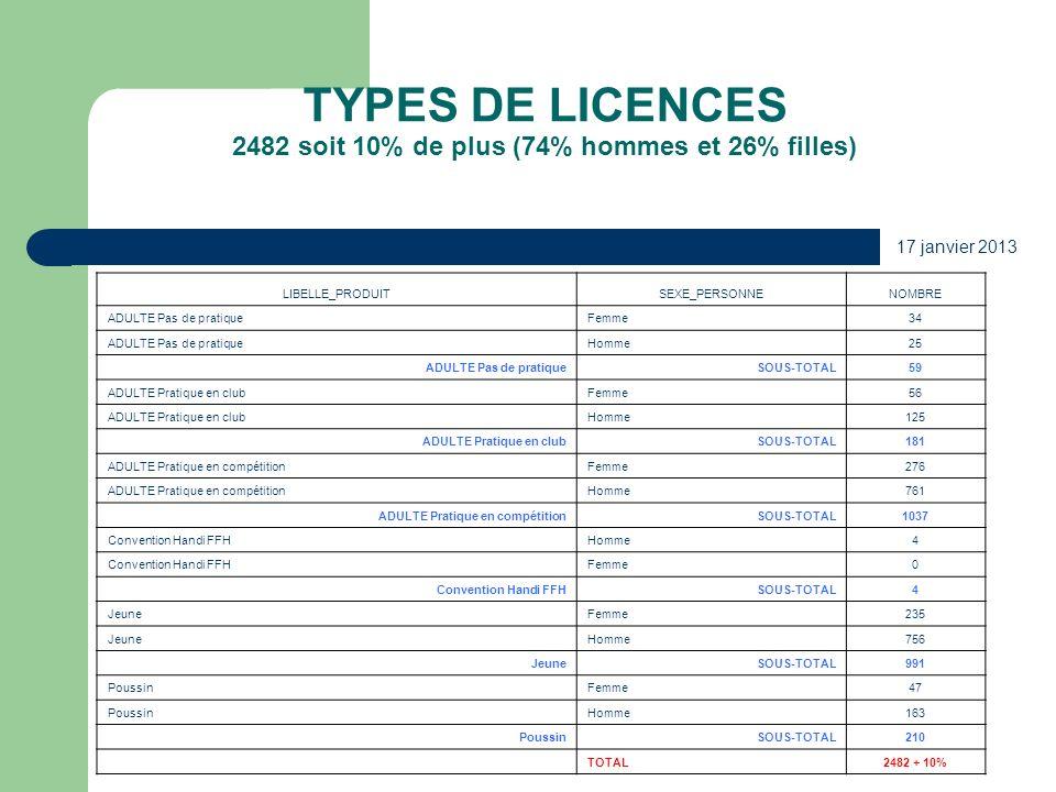 TYPES DE LICENCES 2482 soit 10% de plus (74% hommes et 26% filles) 17 janvier 2013 LIBELLE_PRODUITSEXE_PERSONNENOMBRE ADULTE Pas de pratiqueFemme34 AD