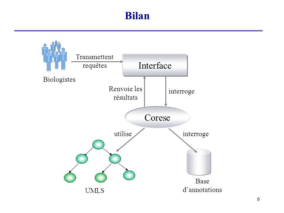 6 Bilan Base dannotations UMLS Interface Biologistes Corese Transmettent requêtes interroge Renvoie les résultats interrogeutilise