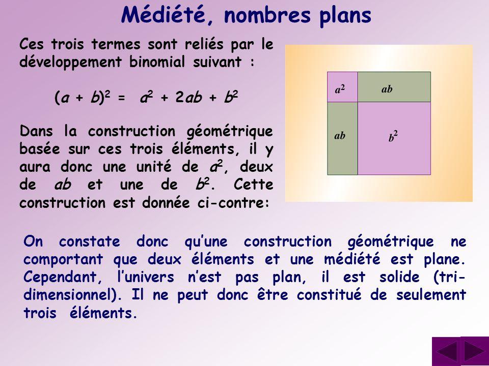 Médiété, nombres plans Ces trois termes sont reliés par le développement binomial suivant : Dans la construction géométrique basée sur ces trois éléme