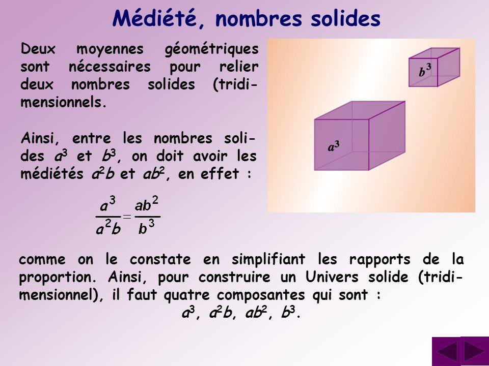 Médiété, nombres solides Deux moyennes géométriques sont nécessaires pour relier deux nombres solides (tridi- mensionnels. comme on le constate en sim