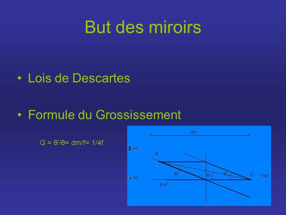 But des miroirs Lois de Descartes Formule du Grossissement G = θ/θ= dm/f= 1/4f