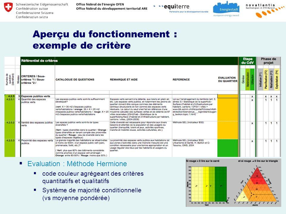 Aperçu du fonctionnement : exemple de critère Evaluation : Méthode Hermione code couleur agrégeant des critères quantitatifs et qualitatifs Système de majorité conditionnelle (vs moyenne pondérée)