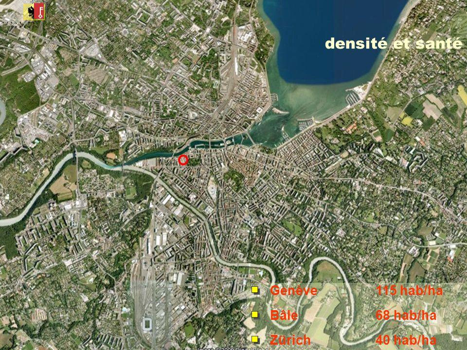 Genève115 hab/ha Bâle68 hab/ha Zürich40 hab/ha densité et santé