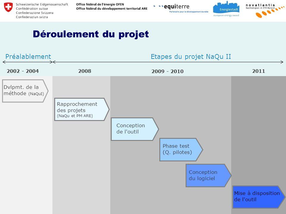 Déroulement du projet 2002 - 2004 2009 - 2010 2011 Dvlpmt.