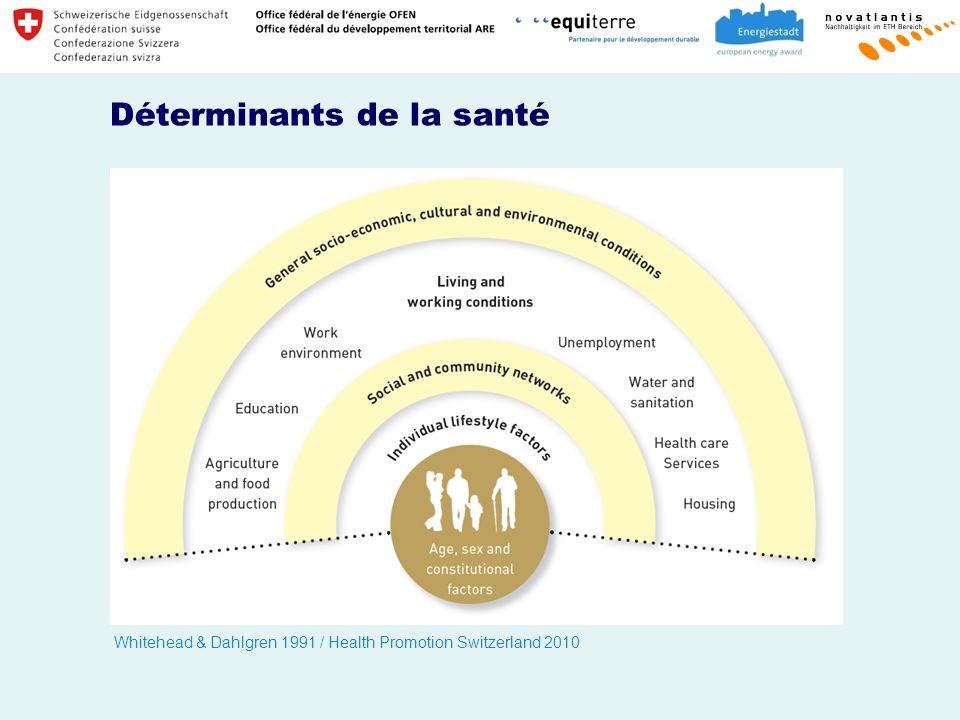 Déterminants de la santé Whitehead & Dahlgren 1991 / Health Promotion Switzerland 2010