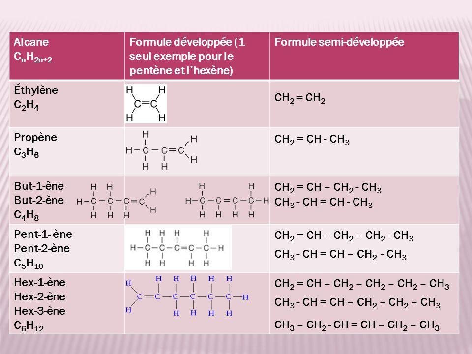 Alcane C n H 2n+2 Formule développée (1 seul exemple pour le pentène et lhexène) Formule semi-développée Éthylène C 2 H 4 Propène C 3 H 6 But-1-ène But-2-ène C 4 H 8 Pent-1- ène Pent-2-ène C 5 H 10 Hex-1-ène Hex-2-ène Hex-3-ène C 6 H 12 CH 2 = CH 2 CH 2 = CH - CH 3 CH 2 = CH – CH 2 - CH 3 CH 2 = CH – CH 2 – CH 2 – CH 2 – CH 3 CH 3 - CH = CH - CH 3 CH 3 - CH = CH – CH 2 - CH 3 CH 3 - CH = CH – CH 2 – CH 2 – CH 3 CH 3 – CH 2 - CH = CH – CH 2 – CH 3 CH 2 = CH – CH 2 – CH 2 - CH 3