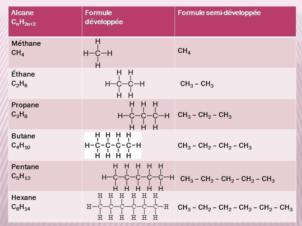 Alcane C n H 2n+2 Formule développée Formule semi-développée Méthane CH 4 Éthane C 2 H 6 Propane C 3 H 8 Butane C 4 H 10 Pentane C 5 H 12 Hexane C 6 H