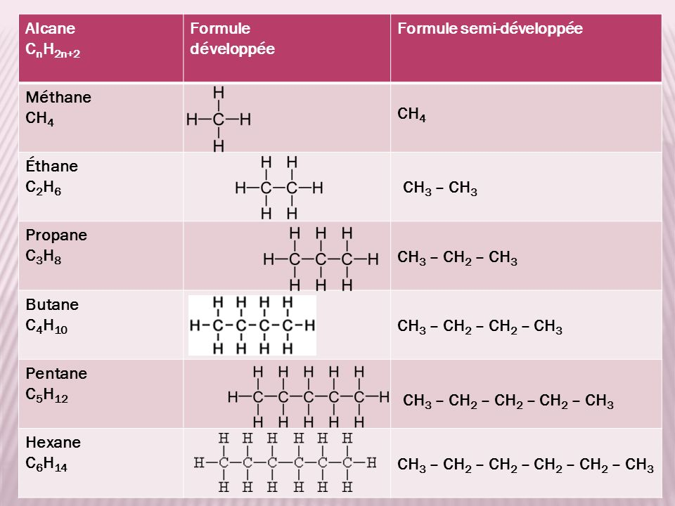 Sentraîner CH 3 – CH 2 – CH – CH – CH 3 CH 3 CH 3 pentane diméthyl2,3-2,3- 124 325 35 41 3, 43, 4 2, 32, 3 2 < 32 < 3