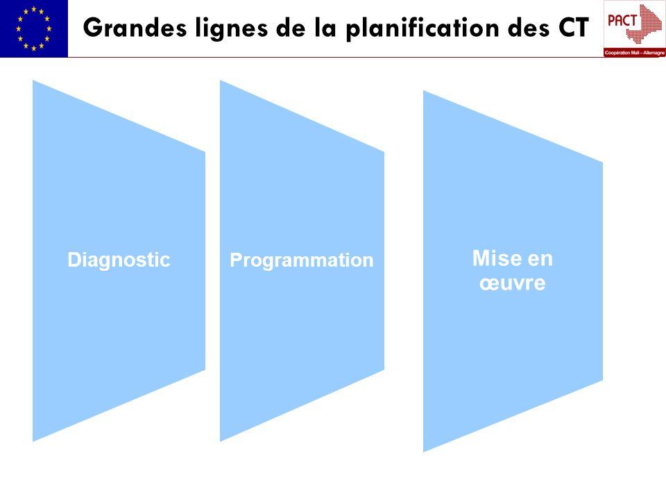 Grandes lignes de la planification des CT Programmation Diagnostic Mise en œuvre