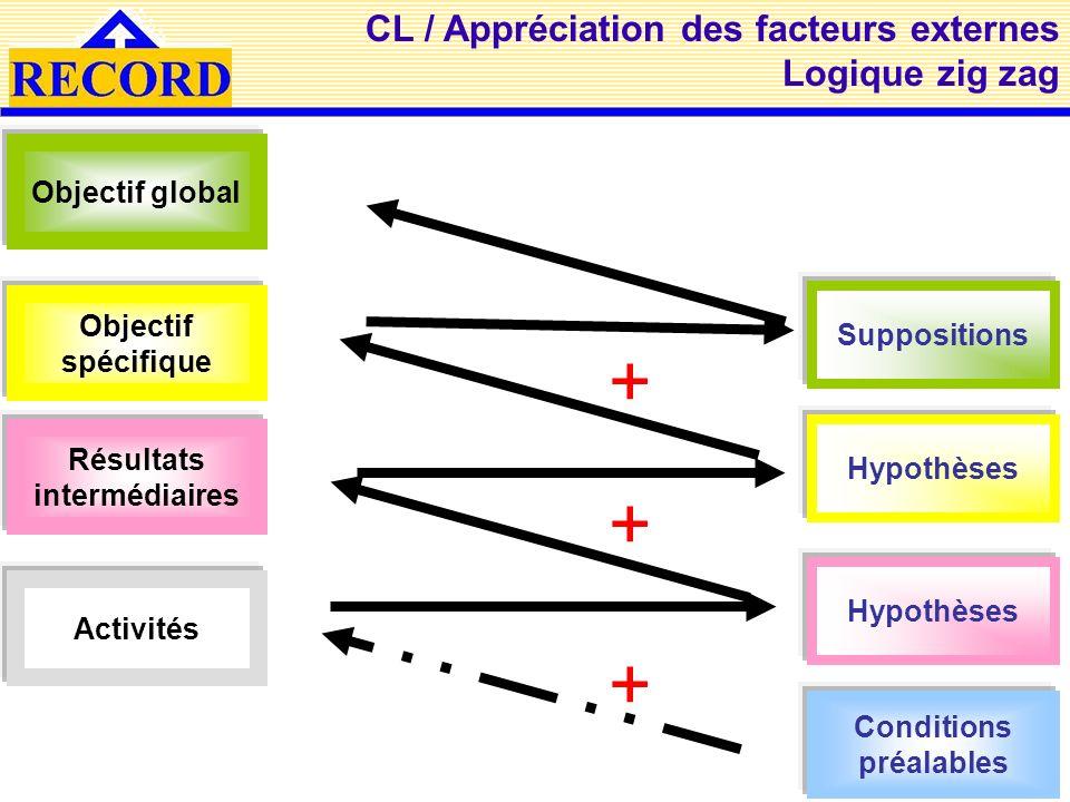 CL / Appréciation des facteurs externes Logique zig zag Objectif global Objectif spécifique Résultats intermédiaires Activités Suppositions Hypothèses Conditions préalables + + +