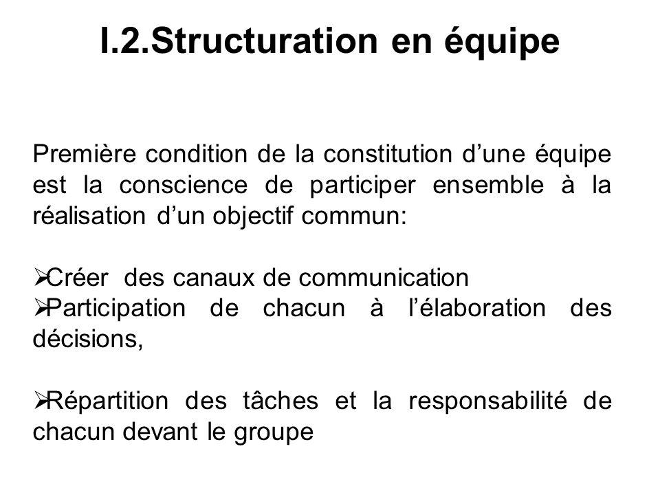 I.2.Structuration en équipe Première condition de la constitution dune équipe est la conscience de participer ensemble à la réalisation dun objectif c