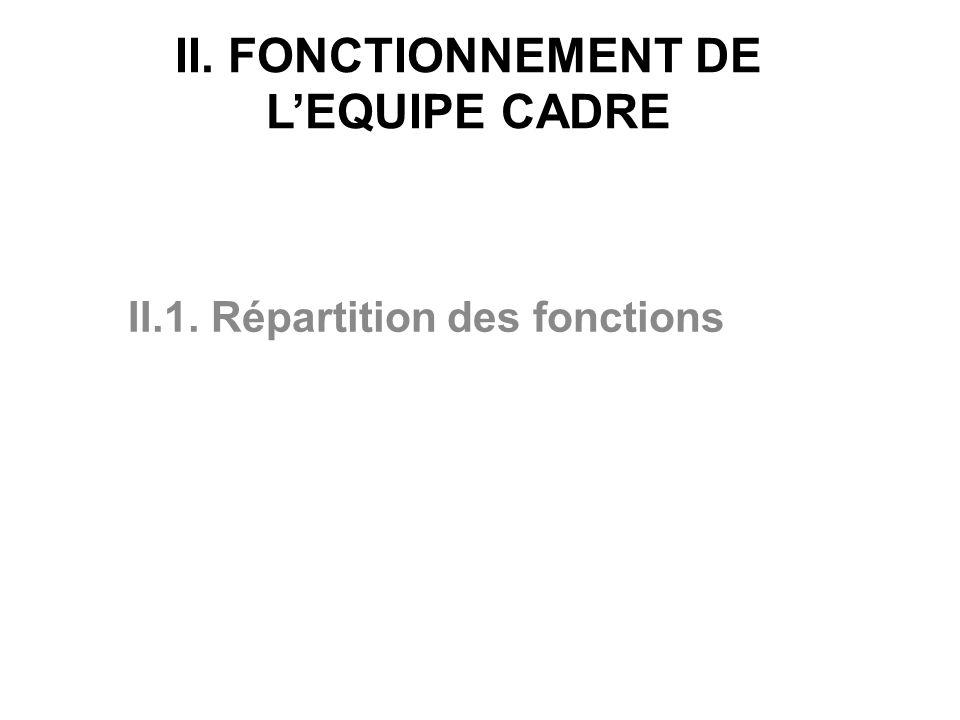 II. FONCTIONNEMENT DE LEQUIPE CADRE II.1. Répartition des fonctions