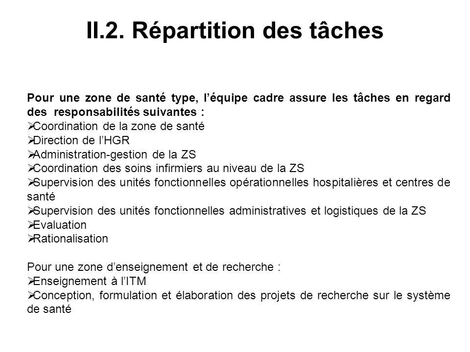 II.2. Répartition des tâches Pour une zone de santé type, léquipe cadre assure les tâches en regard des responsabilités suivantes : Coordination de la