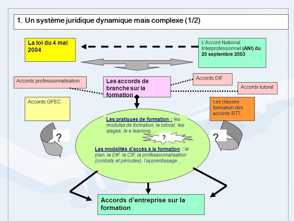 1. Un système juridique dynamique mais complexe (1/2) Les pratiques de formation : les modules de formation, le tutorat, les stages, le e learning…. L