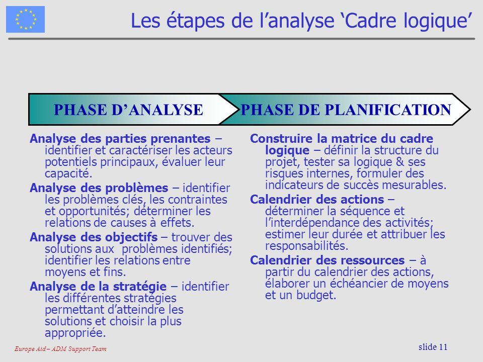 Europe Aid – ADM Support Team slide 11 Les étapes de lanalyse Cadre logique PHASE DE PLANIFICATIONPHASE DANALYSE Analyse des parties prenantes – ident