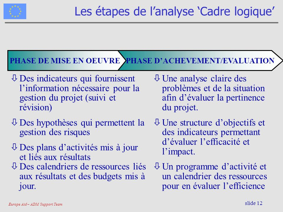 Europe Aid – ADM Support Team slide 13 Analyse des Parties Prenantes Qui.
