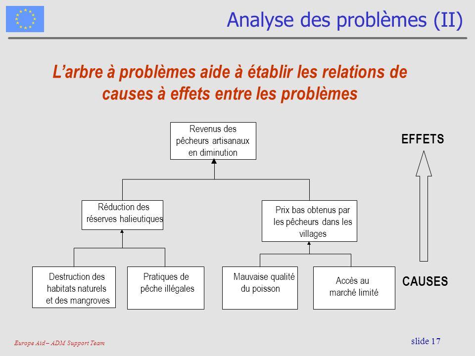 Europe Aid – ADM Support Team slide 17 Analyse des problèmes (II) EFFETS CAUSES Larbre à problèmes aide à établir les relations de causes à effets ent