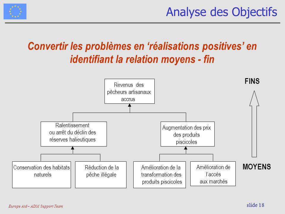 Europe Aid – ADM Support Team slide 18 Analyse des Objectifs FINS MOYENS Convertir les problèmes en réalisations positives en identifiant la relation