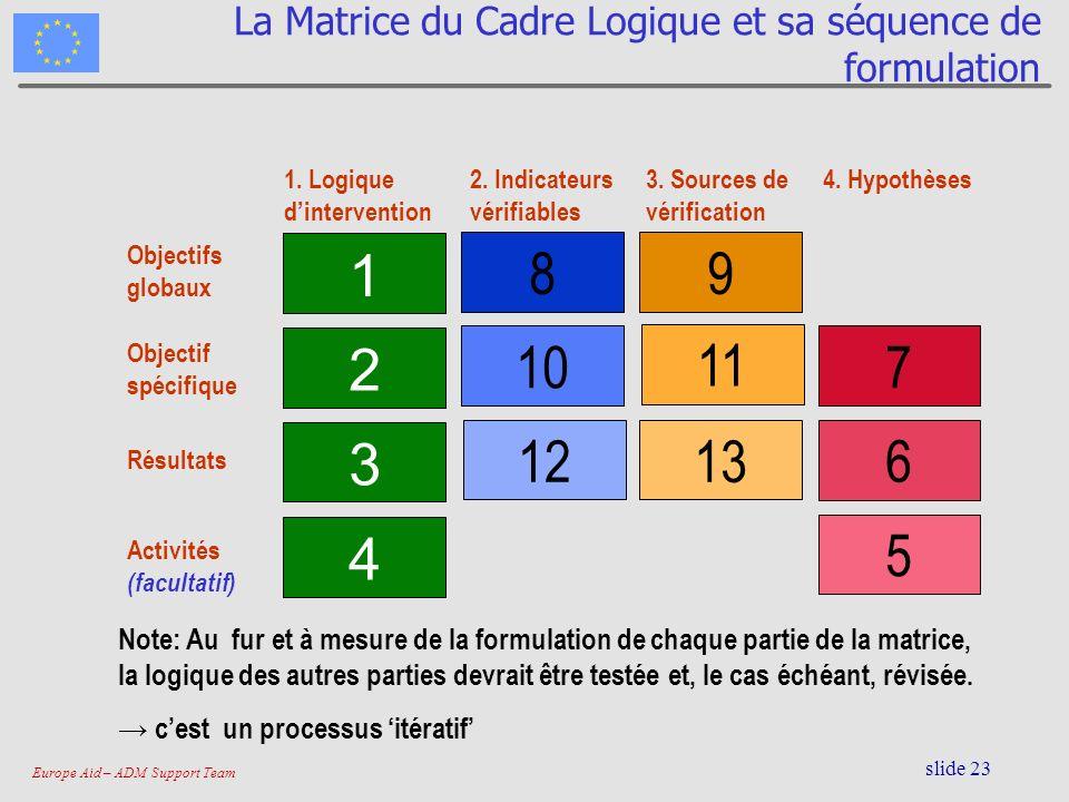 Europe Aid – ADM Support Team slide 23 La Matrice du Cadre Logique et sa séquence de formulation 4 3 2 1 1213 10 11 89 5 6 7 1. Logique dintervention
