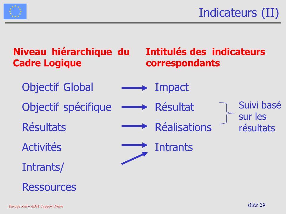 Europe Aid – ADM Support Team slide 29 Indicateurs (II) Niveau hiérarchique du Cadre Logique Objectif Global Objectif spécifique Résultats Activités I