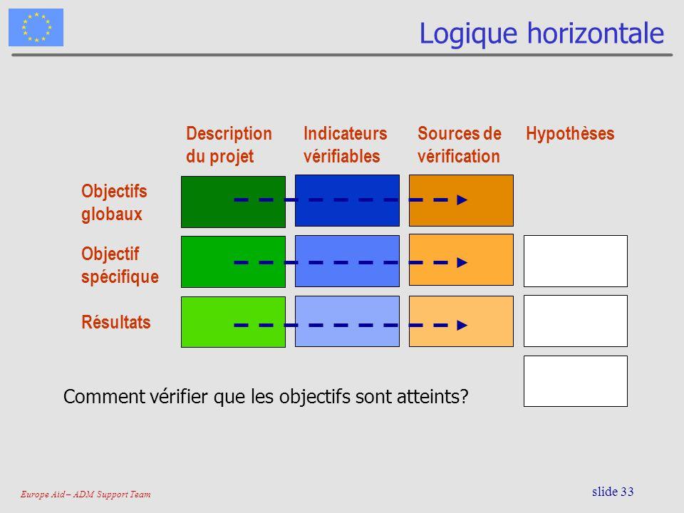 Europe Aid – ADM Support Team slide 33 Logique horizontale Description du projet Indicateurs vérifiables Sources de vérification Hypothèses Résultats