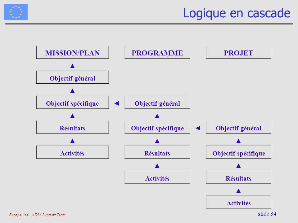 Europe Aid – ADM Support Team slide 34 Logique en cascade MISSION/PLANPROGRAMMEPROJET Objectif général Objectif spécifiqueObjectif général RésultatsOb