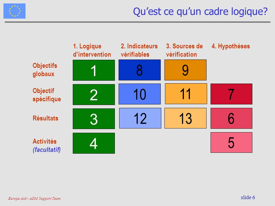 Europe Aid – ADM Support Team slide 7 Quest-ce quun projet.