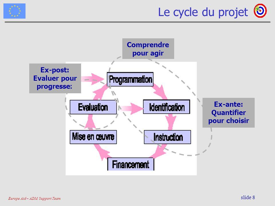 Europe Aid – ADM Support Team slide 8 Ex-post: Evaluer pour progresser Le cycle du projet Comprendre pour agir Ex-ante: Quantifier pour choisir